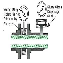 Isolator Ring